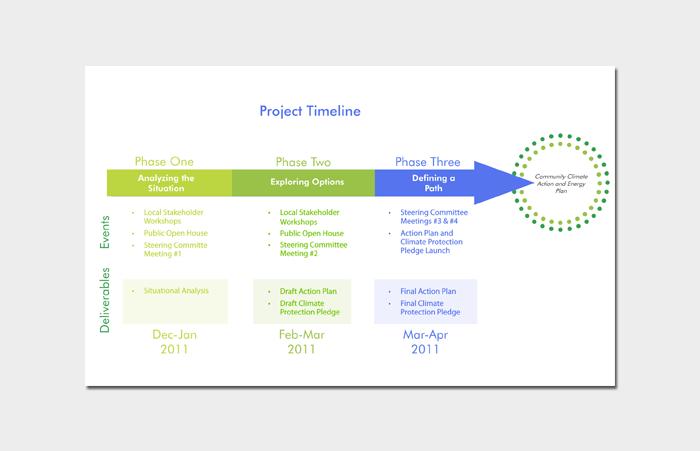 project timeline samples