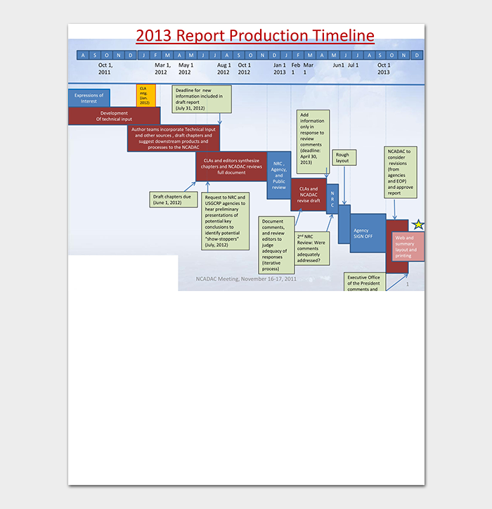Report Production Timeline PDF
